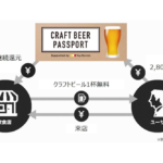 クラフトビールサブスク「CRAFT BEER PASSPORT Supported by Tap Marché」スタート