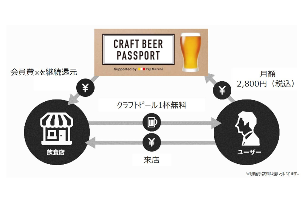 クラフトビールサブスク「CRAFT BEER PASSPORT Supported by Tap M... 画像